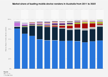 Monthly market share of mobile device vendors in Australia 2017-2018
