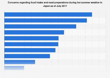 Summer season eating concerns in Japan 2017