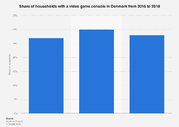 Video game console penetration in households in Denmark 2016-2018