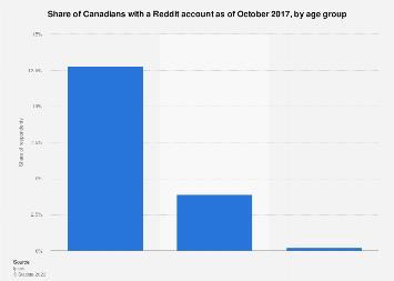 how to delete reddit account 2017