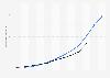 Vergleich der Online-Umsätze von Bergzeit und Bergfreunde bis 2018