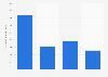 Brazil: net revenue of TenarisConfab 2013-2017