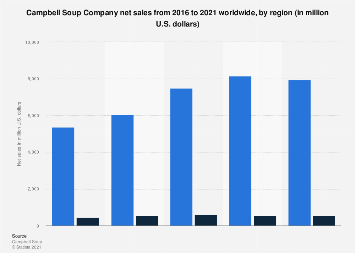 Global net sales of Campbell Soup Company 2016-2019, by region