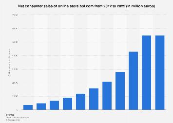 Revenue of online retailer Bol.com 2013-2017
