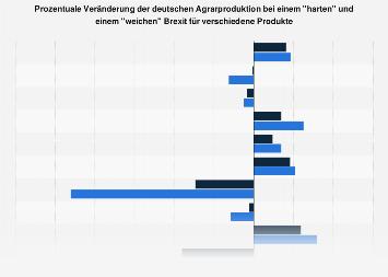Mögliche Folgen für die deutsche Landwirtschaft durch einen Brexit 2019
