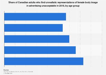 Canadian attitudes to female body image portrayal in advertising 2018, by age group