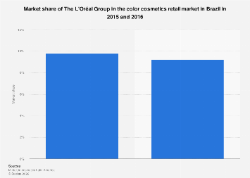 Brazil: color cosmetics market share of L'Oréal 2015-2016