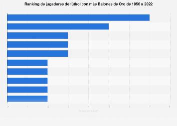 Balón de oro: ranking de futbolistas con más trofeos 1956-2018