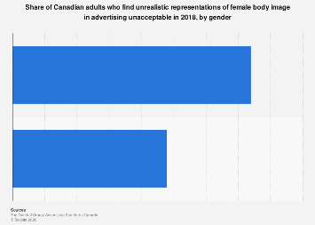 Canadian attitudes to female body image portrayal in advertising 2018, by gender