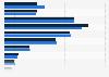 Umfrage in Deutschland zum Netto-Einkommen der Kunden von Samsung 2018