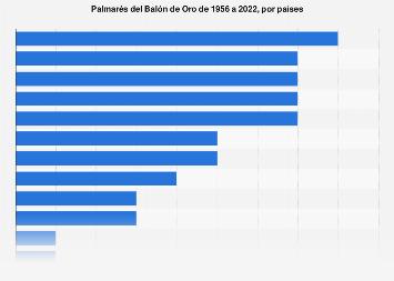 Balón de oro: palmarés por naciones 1956-2019