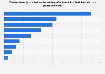 Umfrage zu Sportartikelhändlern mit dem größten Sortiment in Österreich 2018