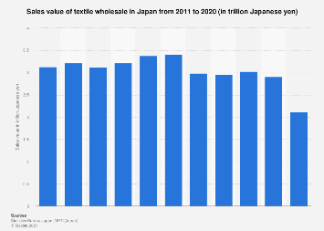 Textile wholesale sales revenue in Japan 2010-2016