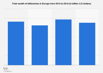 Wealth of billionaires in Europe 2015-2017