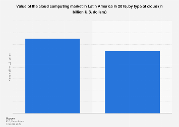 Latin America: cloud computing market size 2016, by cloud type