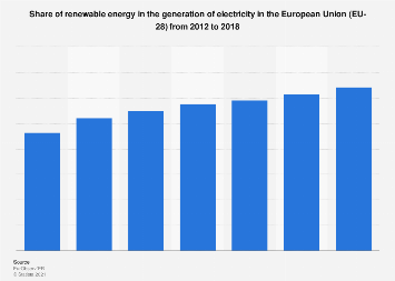 Renewable energy shares in electricity generation in the European Union 2012-2017