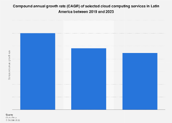Latin America: CAGR cloud services 2017-2022, by type