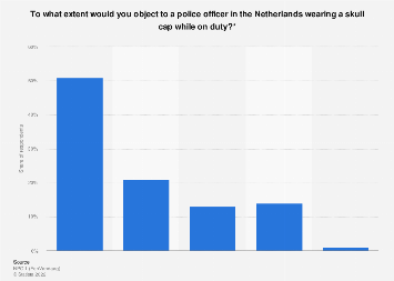 Opinions on police officers wearing Jewish religious symbols in the Netherlands 2017