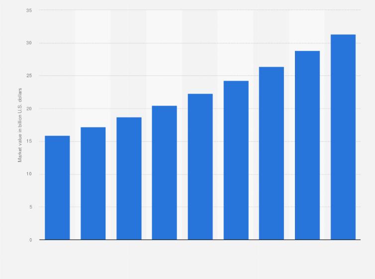 Backpack market value forecast worldwide 2018-2023   Statista