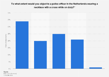 Opinions on police officers wearing Christi religious symbols in the Netherlands 2017