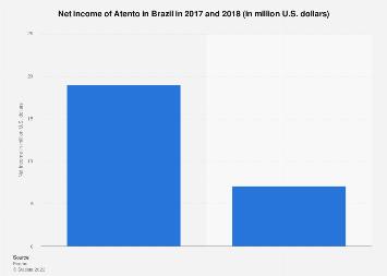 Brazil: net income of Atento 2013-2016