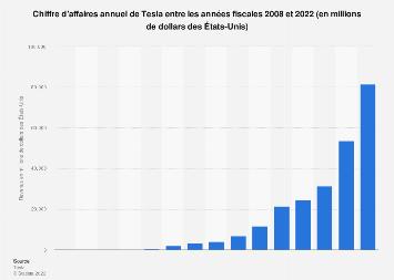 Valeur des ventes annuelles de Tesla dans le monde 2008-2017