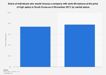 Preference of work-life balance to high salary South Korea 2017, by marital status