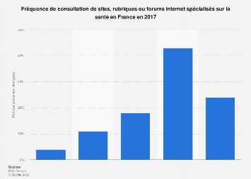 Fréquence de consultation de sujets santé sur Internet en France 2018