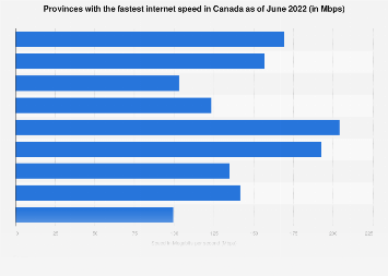 Canadian provinces with the fastest internet speed 2017