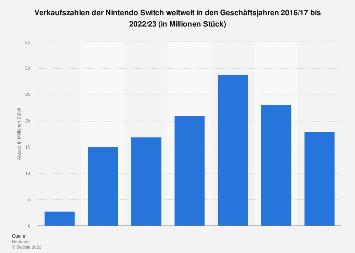 Weltweite Verkaufszahlen der Nintendo Switch bis 2018/19