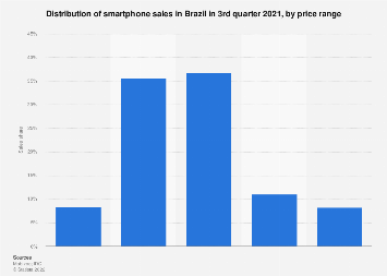 Brazil: smartphone sales distribution 2017, by price range