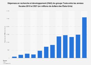 Dépenses en recherche et développement du groupe Tesla dans le monde 2010-2017
