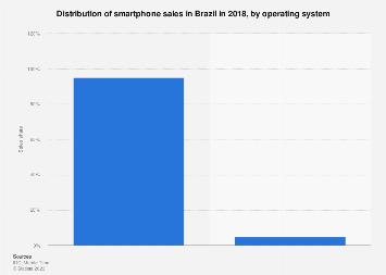 Brazil: smartphone sales distribution 2017, by OS