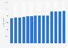 Total population of Groningen 2008-2018