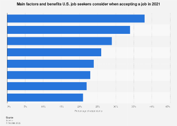 Main workplace benefits expected by job seekers in the U.S. 2018
