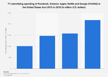 FAANG TV ad spend in the U.S. 2017-2018