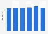 CBN: annual sales revenue in Bolivia 2015-2016