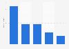 Geschäfte von Yves Saint Laurent weltweit nach Regionen bis 2018