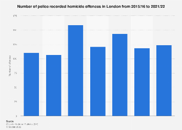 Number of murders committed in London 2010-2018