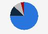 Umsatzverteilung von Yves Saint Laurent weltweit nach Produktgruppen in 2018