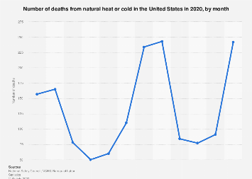 Number of deaths from natural heat or cold in the U.S. in 2017, by month