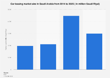 Car leasing market size in Saudi Arabia in 2014-2025