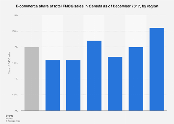 E-commerce share of total FMCG sales Canada 2017, by region