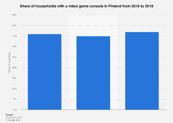 Video game console penetration in households in Finland 2016-2018