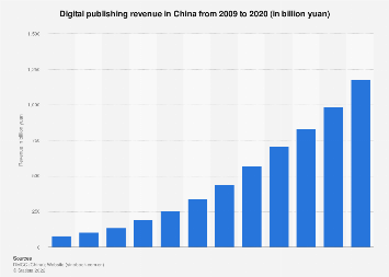 E-Publishing revenue in China 2009-2016