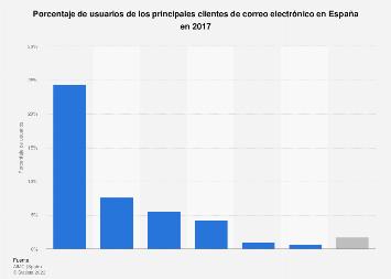 Clientes de correo electrónico: porcentaje de usuarios España 2017