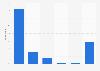 Pinterest usage purposes in Denmark 2017