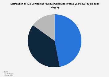 The TJX Companies revenue share worldwide as of 2018, by product category