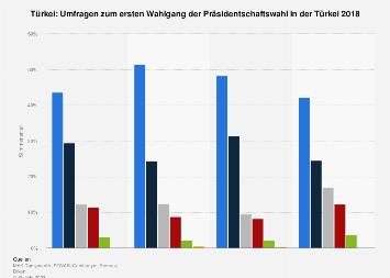 Umfragen zur Präsidentschaftswahl in der Türkei 2018
