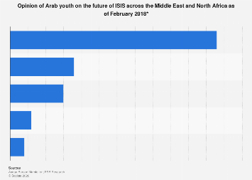 Arab youth's opinion on the future of ISIS MENA 2018